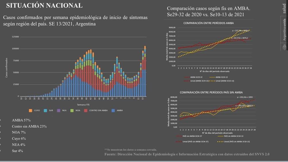 La Argentina se acerca a los cuatro millones de contagios